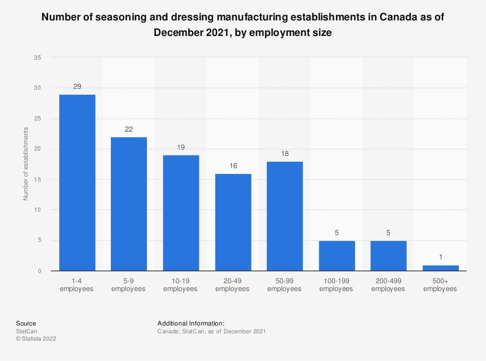 Statistic: Number of seasoning and dressing manufacturing establishments in Canada as of December 2019, by employment size | Statista