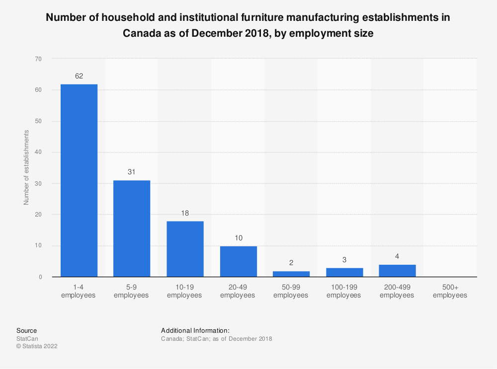 Statistic: Number of household and institutional furniture manufacturing establishments in Canada as of December 2018, by employment size | Statista