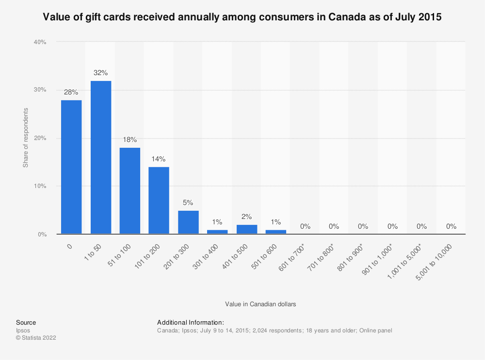 Statistic: Value of gift cards received annually among consumers in Canada as of July 2015 | Statista