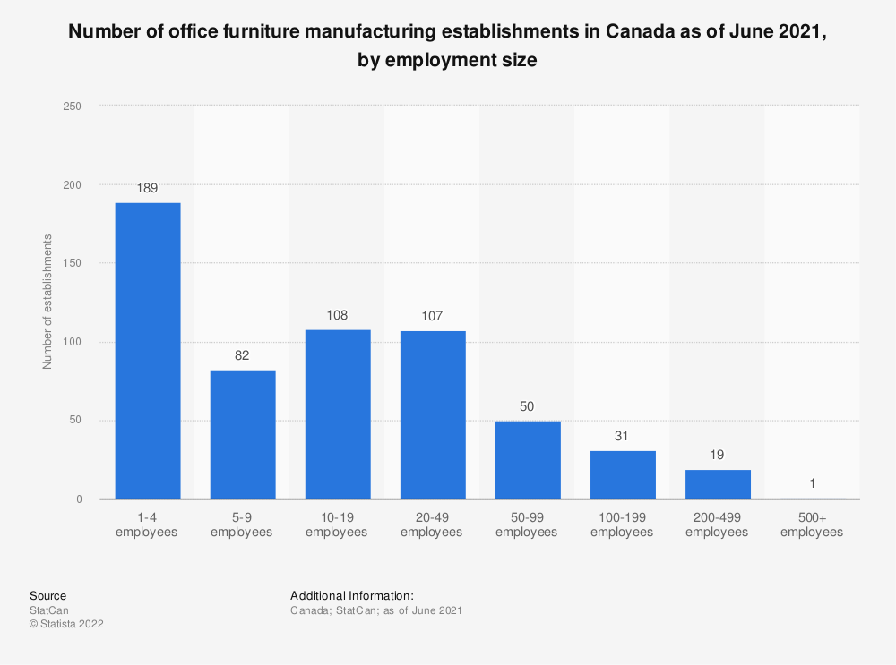 Statistic: Number of office furniture manufacturing establishments in Canada as of December 2018, by employment size* | Statista