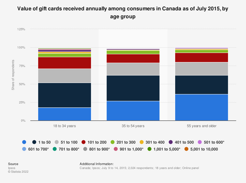 Statistic: Value of gift cards received annually among consumers in Canada as of July 2015, by age group | Statista