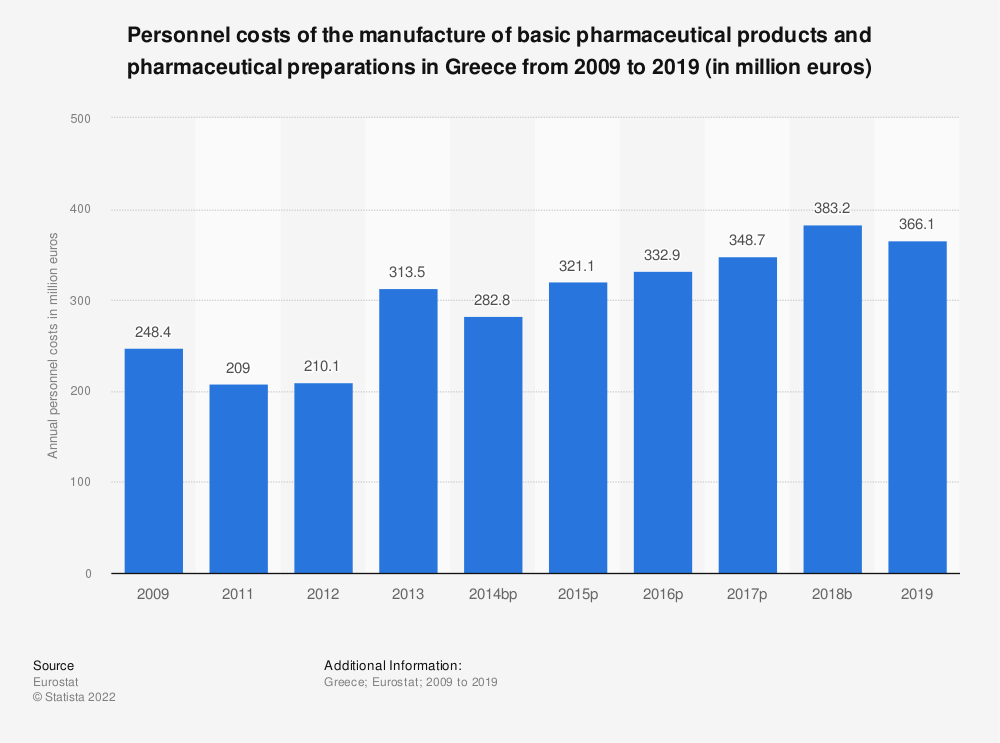 Statistic: Personnel costs of the manufacture of basic pharmaceutical products and pharmaceutical preparations in Greece from 2008 to 2016 (in million euros) | Statista
