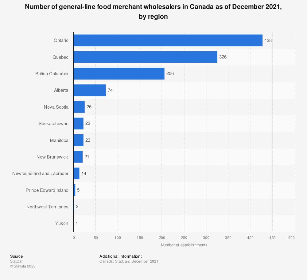 Statistic: Number of general-line food merchant wholesalers in Canada as of December 2020, by region | Statista