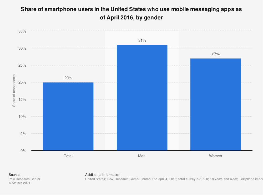 Statistic: Share of smartphone users in the United States who use mobile messaging apps as of April 2016, by gender | Statista