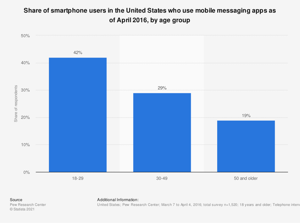 Statistic: Share of smartphone users in the United States who use mobile messaging apps as of April 2016, by age group | Statista
