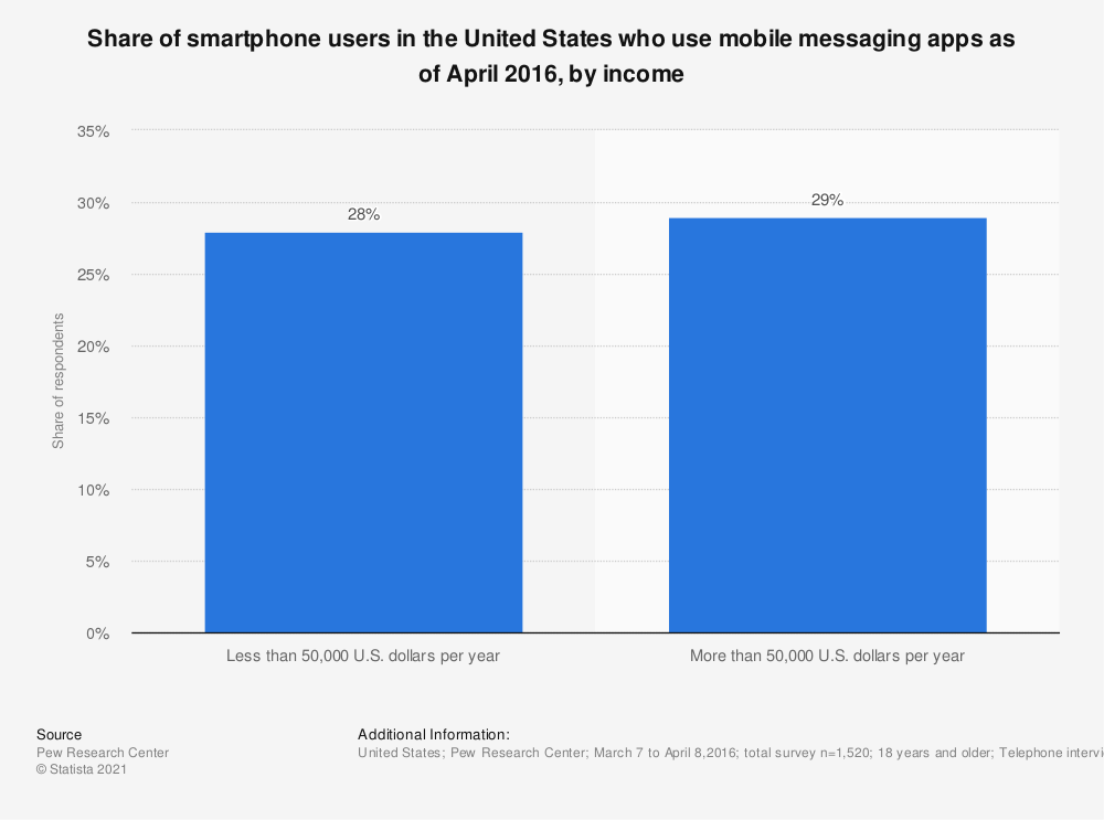 Statistic: Share of smartphone users in the United States who use mobile messaging apps as of April 2016, by income | Statista