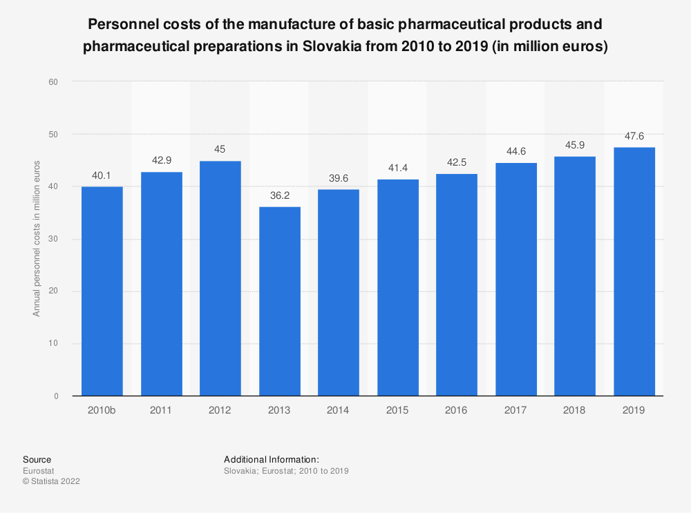 Statistic: Personnel costs of the manufacture of basic pharmaceutical products and pharmaceutical preparations in Slovakia from 2008 to 2016 (in million euros) | Statista