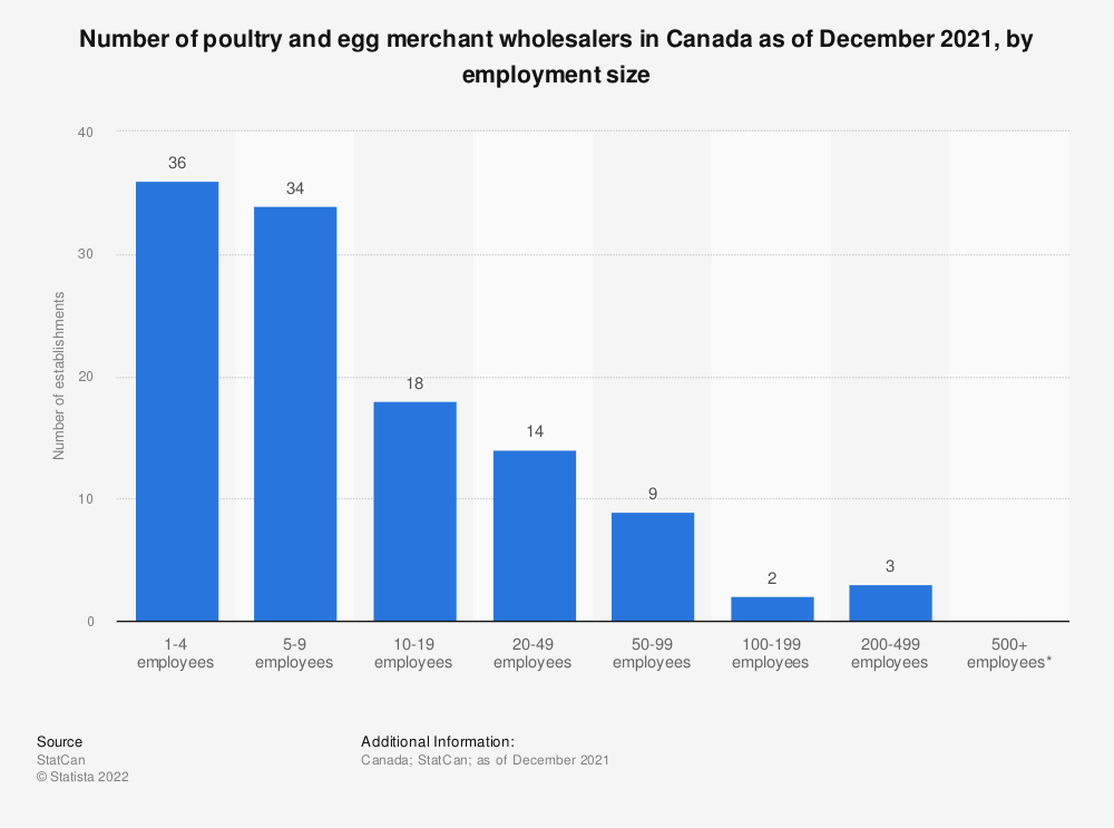 Statistic: Number of poultry and egg merchant wholesalers in Canada as of December 2018, by employment size | Statista