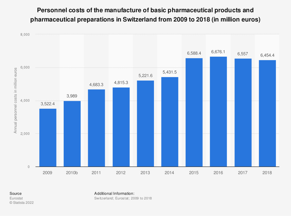 Statistic: Personnel costs of the manufacture of basic pharmaceutical products and pharmaceutical preparations in Switzerland from 2009 to 2016 (in million euros) | Statista