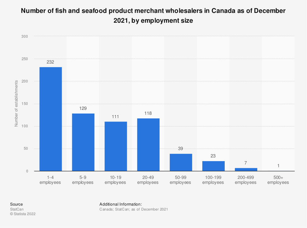 Statistic: Number of fish and seafood product merchant wholesalers in Canada as of December 2019, by employment size | Statista