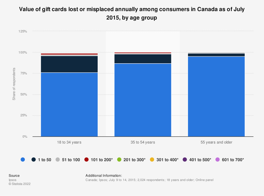 Statistic: Value of gift cards lost or misplaced annually among consumers in Canada as of July 2015, by age group | Statista