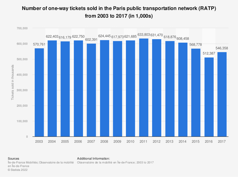 Statistic: Number of one-way tickets sold in the Paris public transportation network (RATP) from 2003 to 2017 (in 1,000s) | Statista