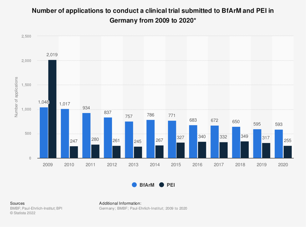 Statistic: Number of applications to conduct a clinical trial submitted to BfArM and PEI in Germany from 2009 to 2019* | Statista