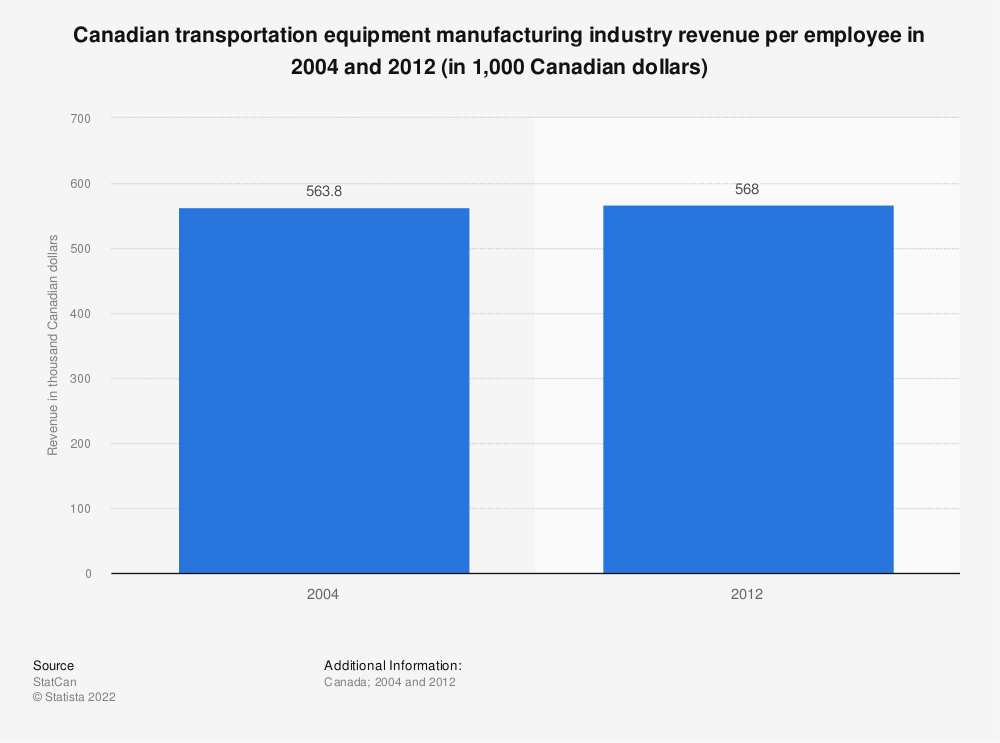 Statistic: Canadian transportation equipment manufacturing industry revenue per employee in 2004 and 2012 (in 1,000 Canadian dollars) | Statista