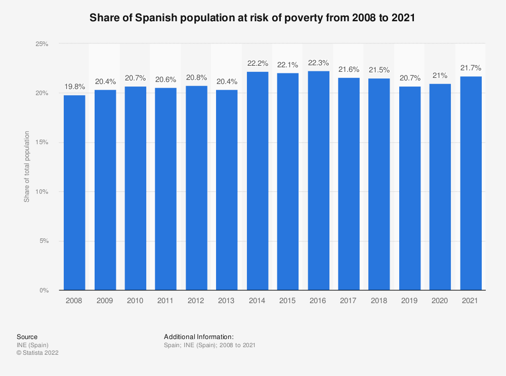 Statistic: Share of Spanish population at risk of poverty from 2009 to 2017 | Statista