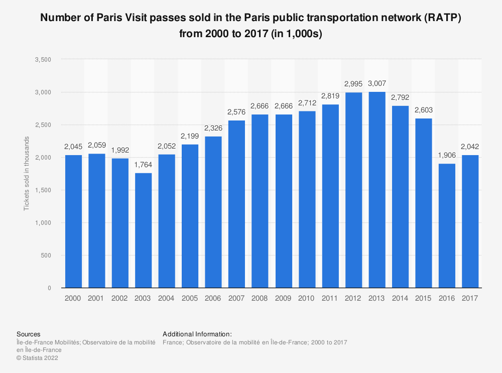 Statistic: Number of Paris Visit passes sold in the Paris public transportation network (RATP) from 2000 to 2015 (in 1,000s) | Statista