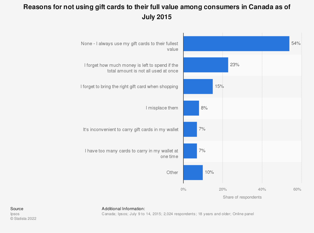 Statistic: Reasons for not using gift cards to their full value among consumers in Canada as of July 2015 | Statista