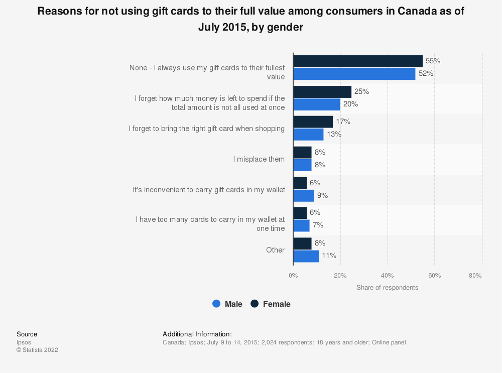 Statistic: Reasons for not using gift cards to their full value among consumers in Canada as of July 2015, by gender | Statista