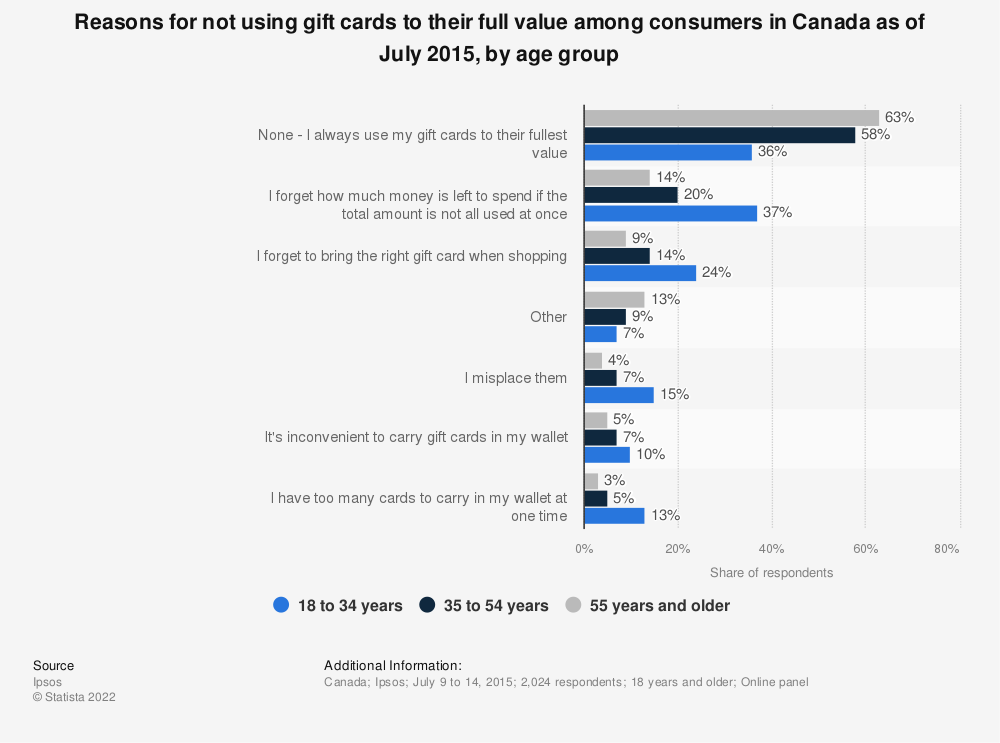 Statistic: Reasons for not using gift cards to their full value among consumers in Canada as of July 2015, by age group | Statista