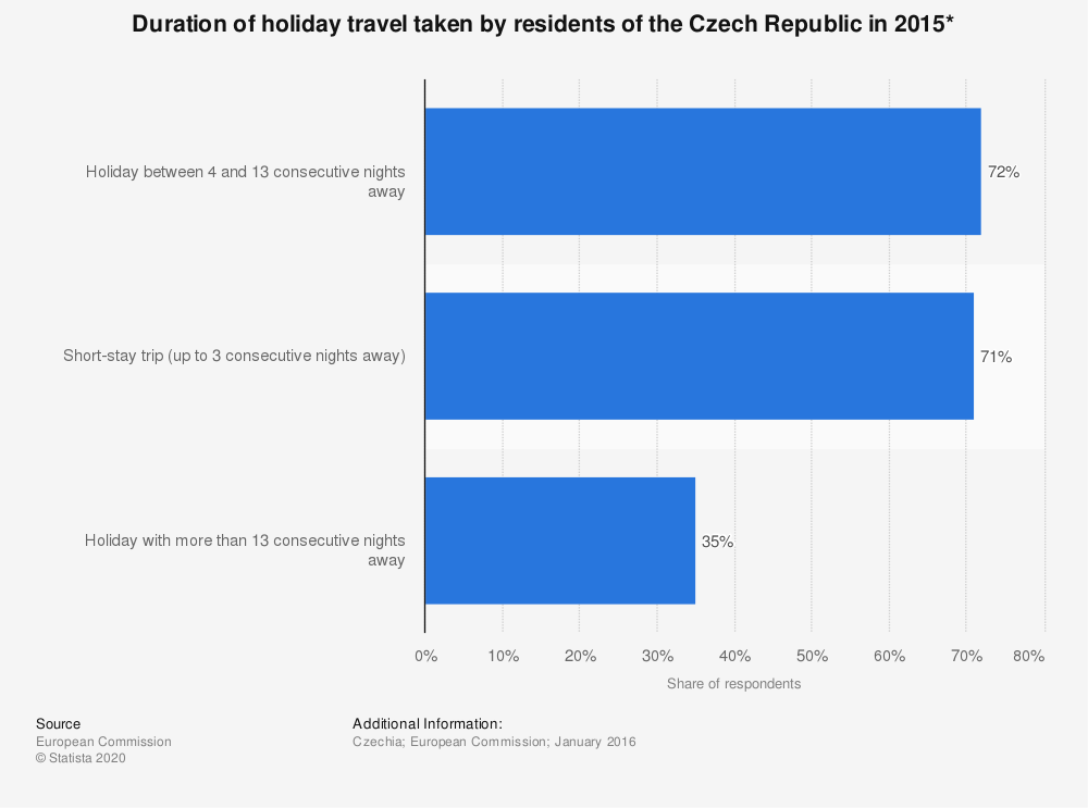 Statistic: Duration of holiday travel taken by residents of the Czech Republic in 2015* | Statista