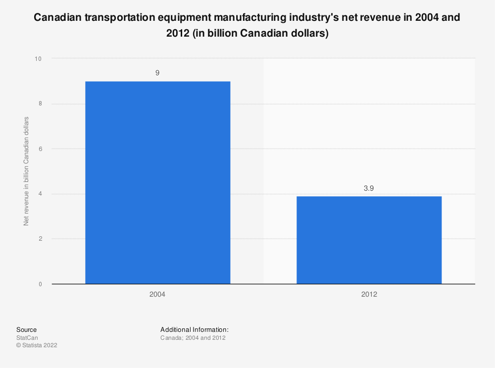 Statistic: Canadian transportation equipment manufacturing industry's net revenue in 2004 and 2012 (in billion Canadian dollars) | Statista
