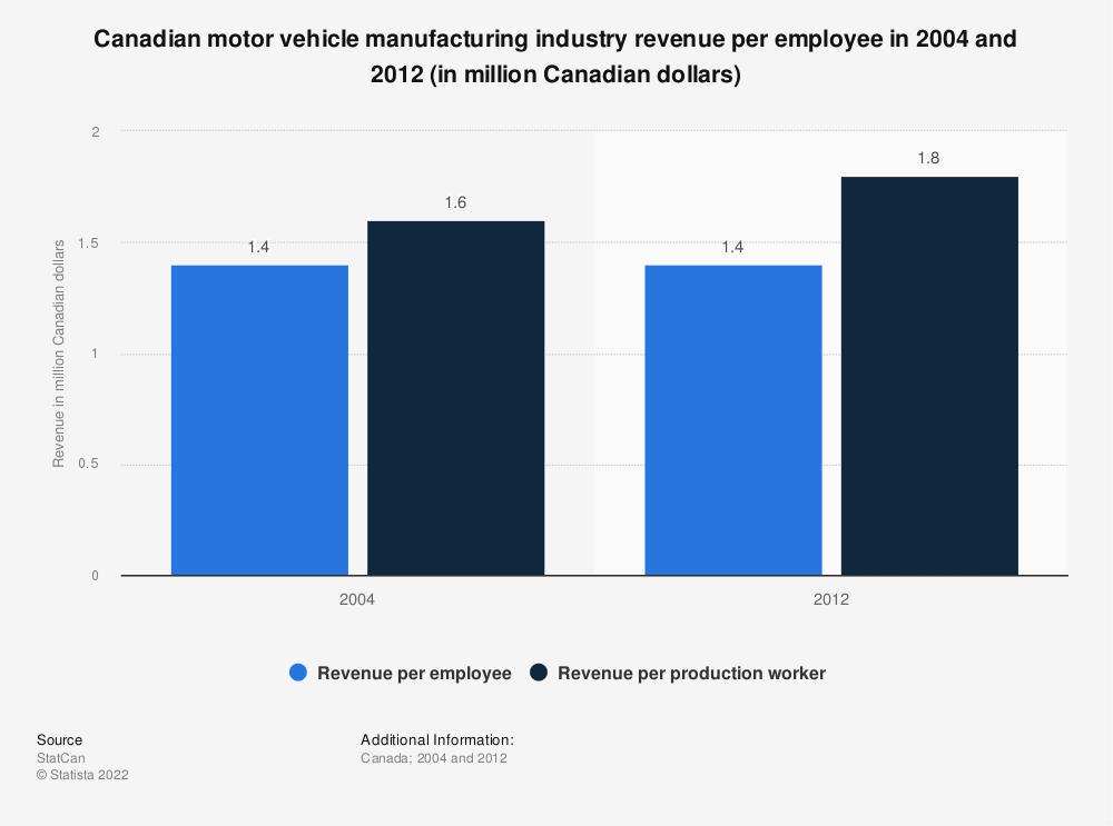 Statistic: Canadian motor vehicle manufacturing industry revenue per employee in 2004 and 2012 (in million Canadian dollars) | Statista