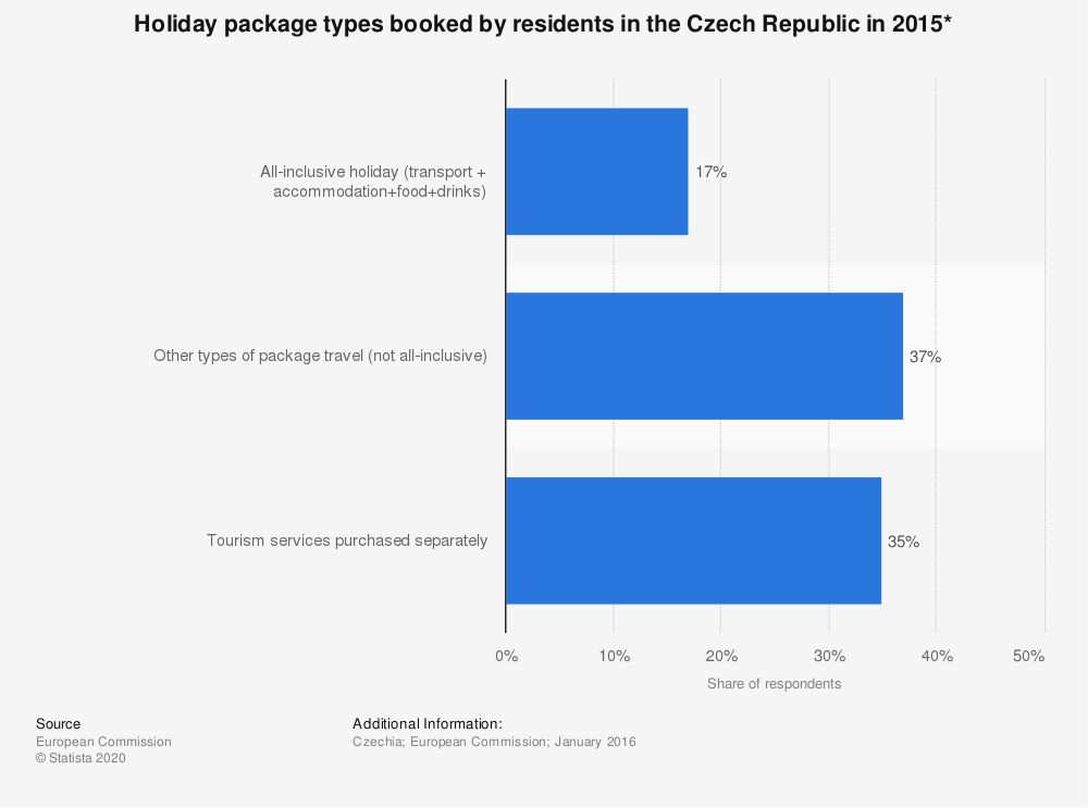 Statistic: Holiday package types booked by residents in the Czech Republic in 2015* | Statista