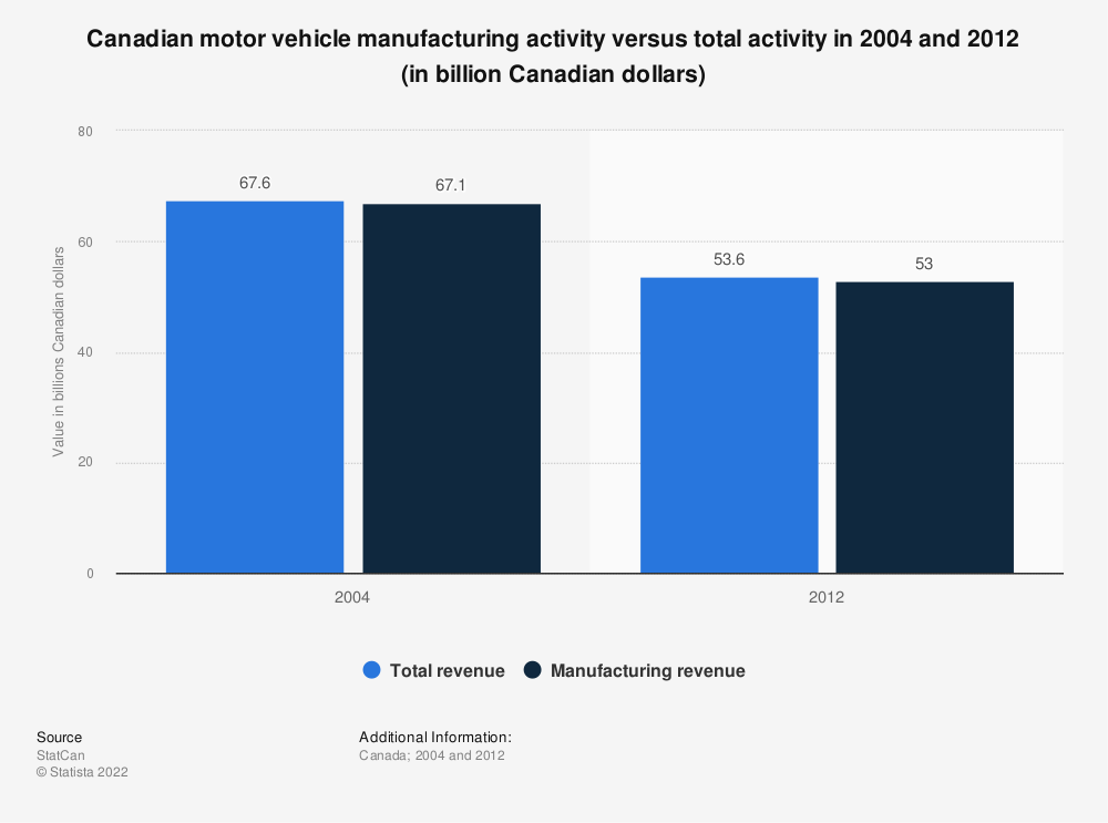 Canadian Motor Vehicle Manufacturing Industry Activity Statistic