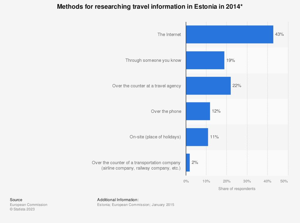 Statistic: Methods for researching travel information in Estonia in 2014* | Statista