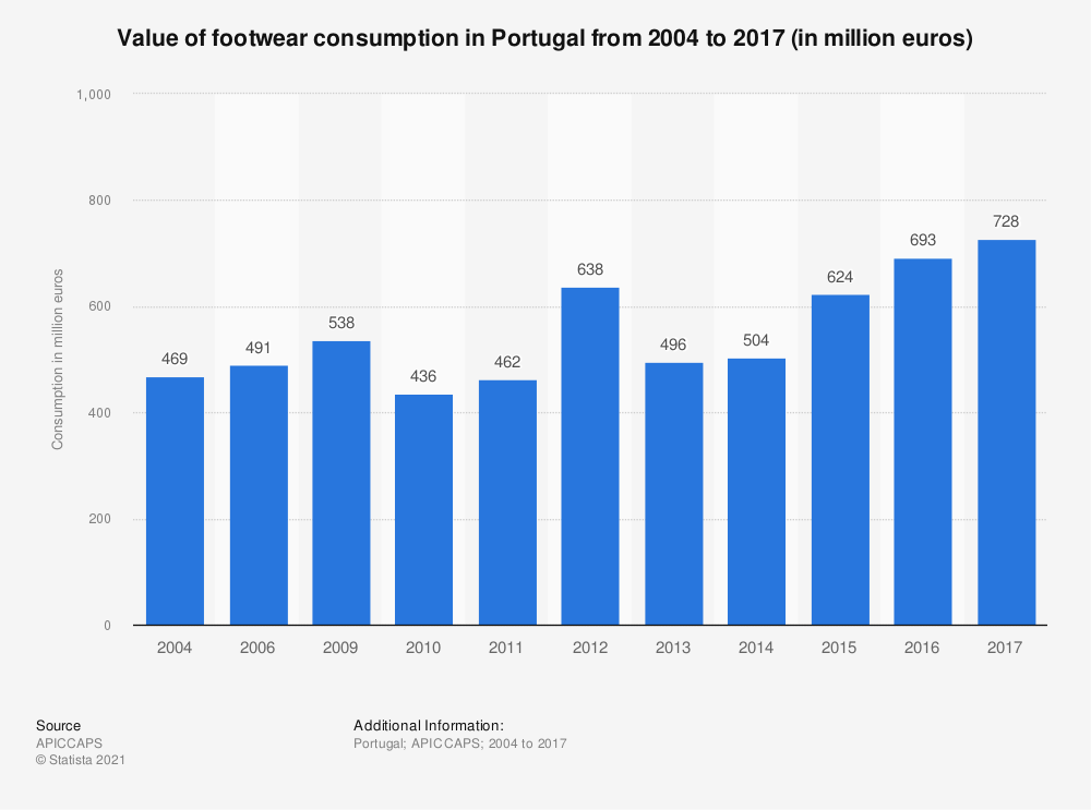 Statistic: Value of footwear consumption in Portugal from 2004 to 2016 (in million euros) | Statista