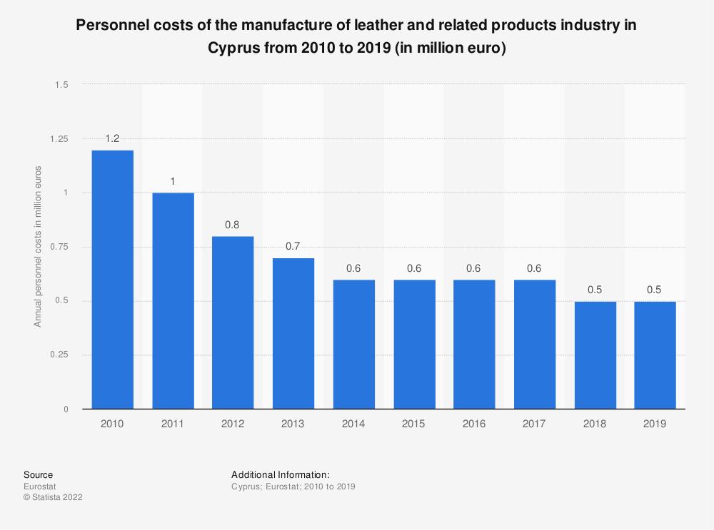 Statistic: Personnel costs of the manufacture of leather and related products industry in Cyprus from 2008 to 2016 (in million euro) | Statista