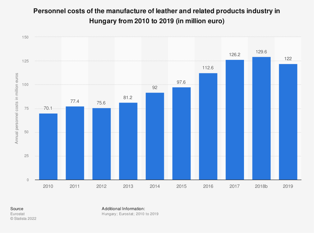 Statistic: Personnel costs of the manufacture of leather and related products industry in Hungary from 2008 to 2016 (in million euro) | Statista