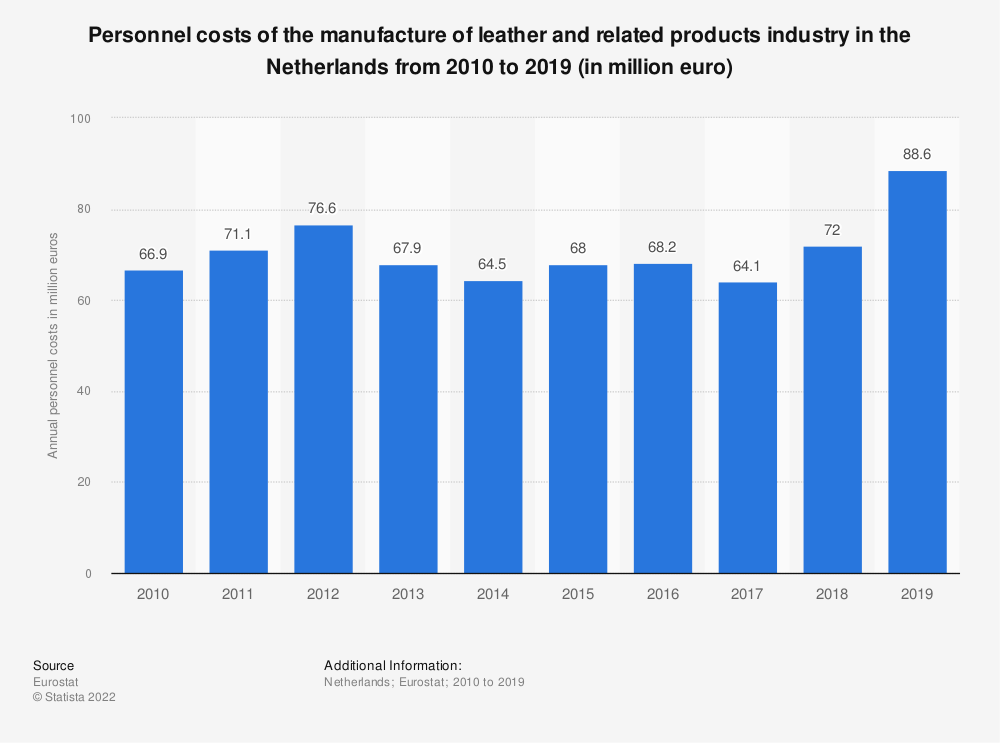 Statistic: Personnel costs of the manufacture of leather and related products industry in the Netherlands from 2009 to 2016 (in million euro) | Statista