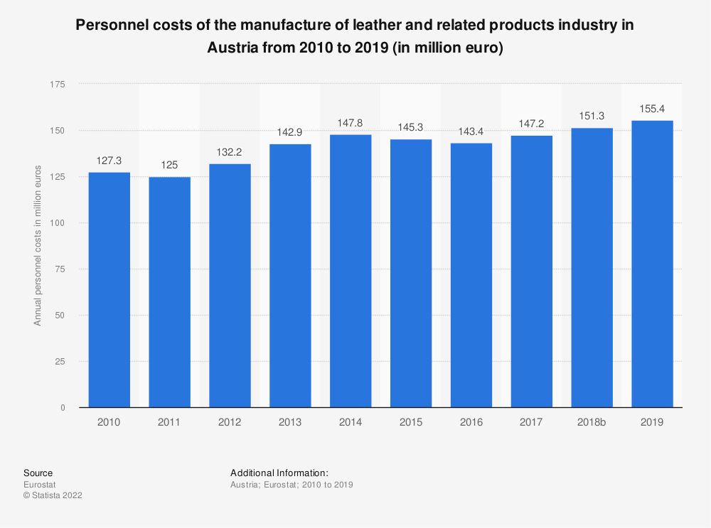 Statistic: Personnel costs of the manufacture of leather and related products industry in Austria from 2008 to 2016 (in million euro)   Statista