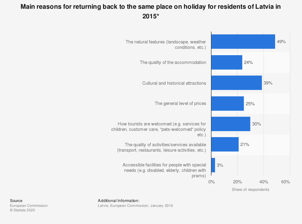 Statistic: Main reasons for returning back to the same place on holiday for residents of Latvia in 2015* | Statista