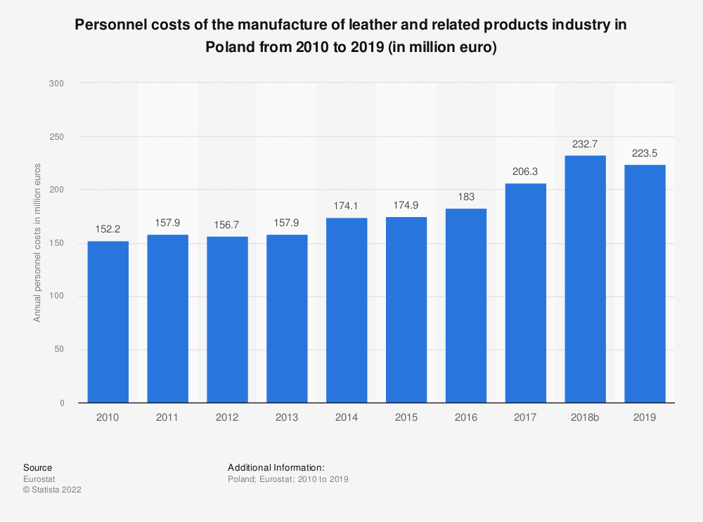 Statistic: Personnel costs of the manufacture of leather and related products industry in Poland from 2008 to 2016 (in million euro) | Statista