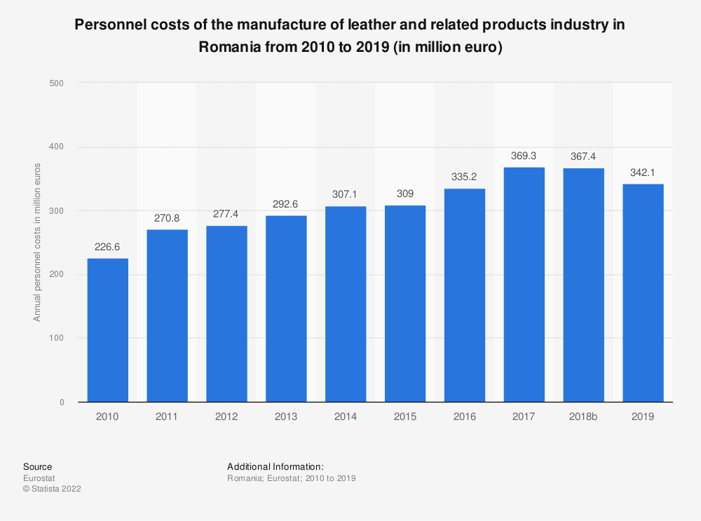 Statistic: Personnel costs of the manufacture of leather and related products industry in Romania from 2008 to 2016 (in million euro) | Statista