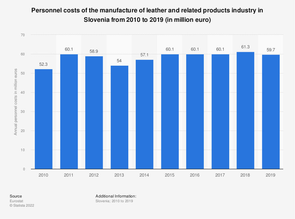 Statistic: Personnel costs of the manufacture of leather and related products industry in Slovenia from 2008 to 2016 (in million euro) | Statista
