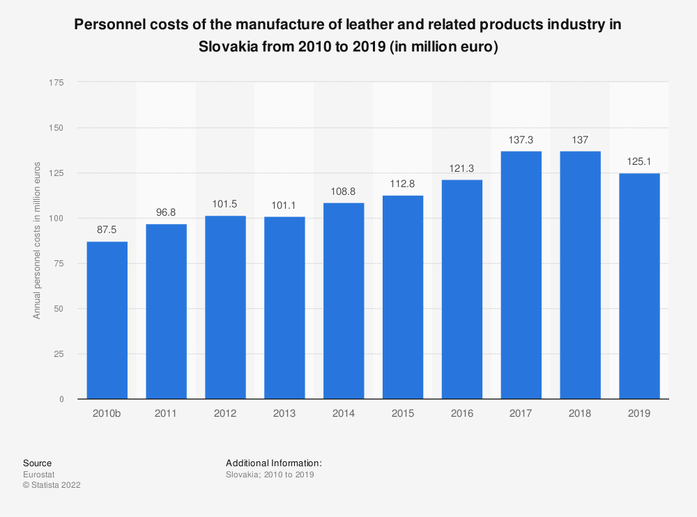 Statistic: Personnel costs of the manufacture of leather and related products industry in Slovakia from 2008 to 2016 (in million euro)   Statista