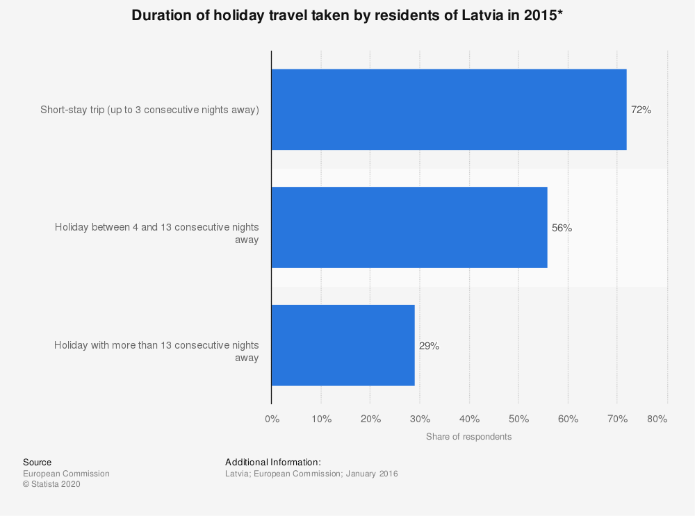 Statistic: Duration of holiday travel taken by residents of Latvia in 2015* | Statista