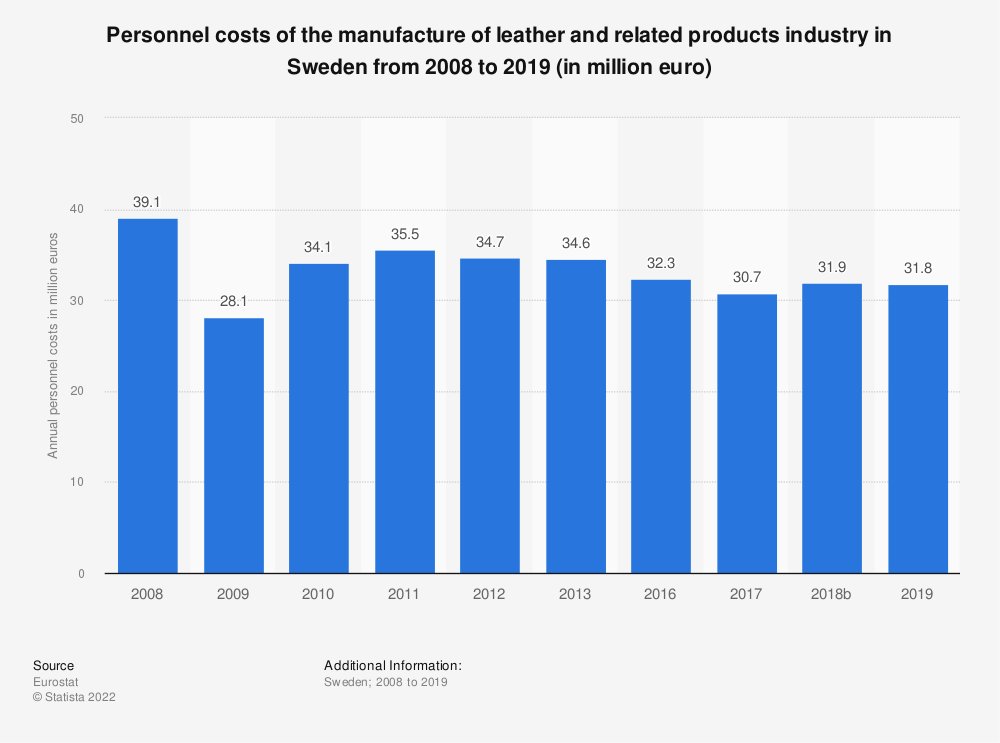 Statistic: Personnel costs of the manufacture of leather and related products industry in Sweden from 2008 to 2016 (in million euro) | Statista
