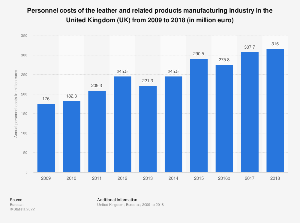 Statistic: Personnel costs of the leather and related products manufacturing industry in the United Kingdom (UK) from 2008 to 2016 (in million euro) | Statista