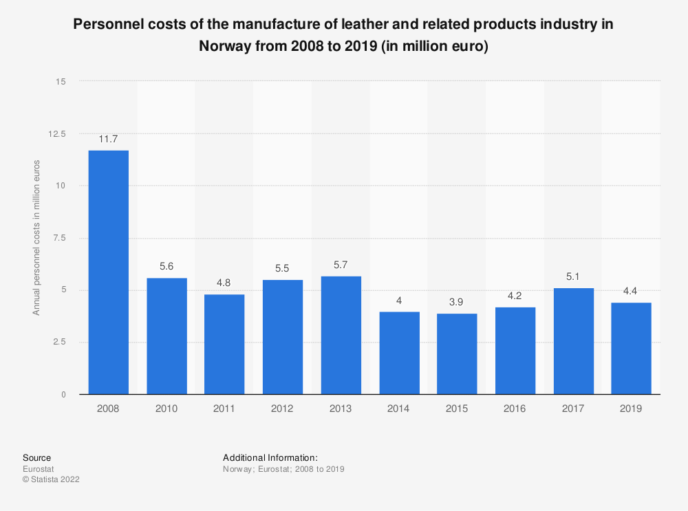 Statistic: Personnel costs of the manufacture of leather and related products industry in Norway from 2008 to 2016 (in million euro) | Statista