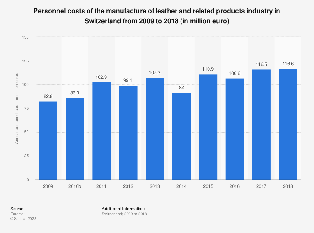 Statistic: Personnel costs of the manufacture of leather and related products industry in Switzerland from 2009 to 2016 (in million euro) | Statista