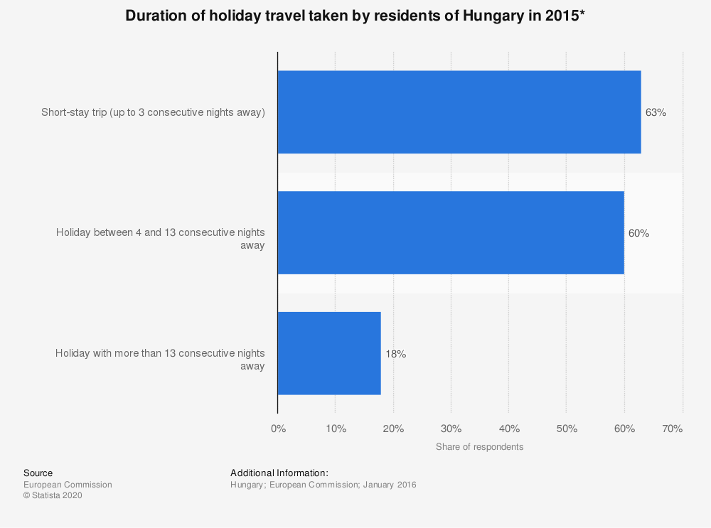Statistic: Duration of holiday travel taken by residents of Hungary in 2015* | Statista