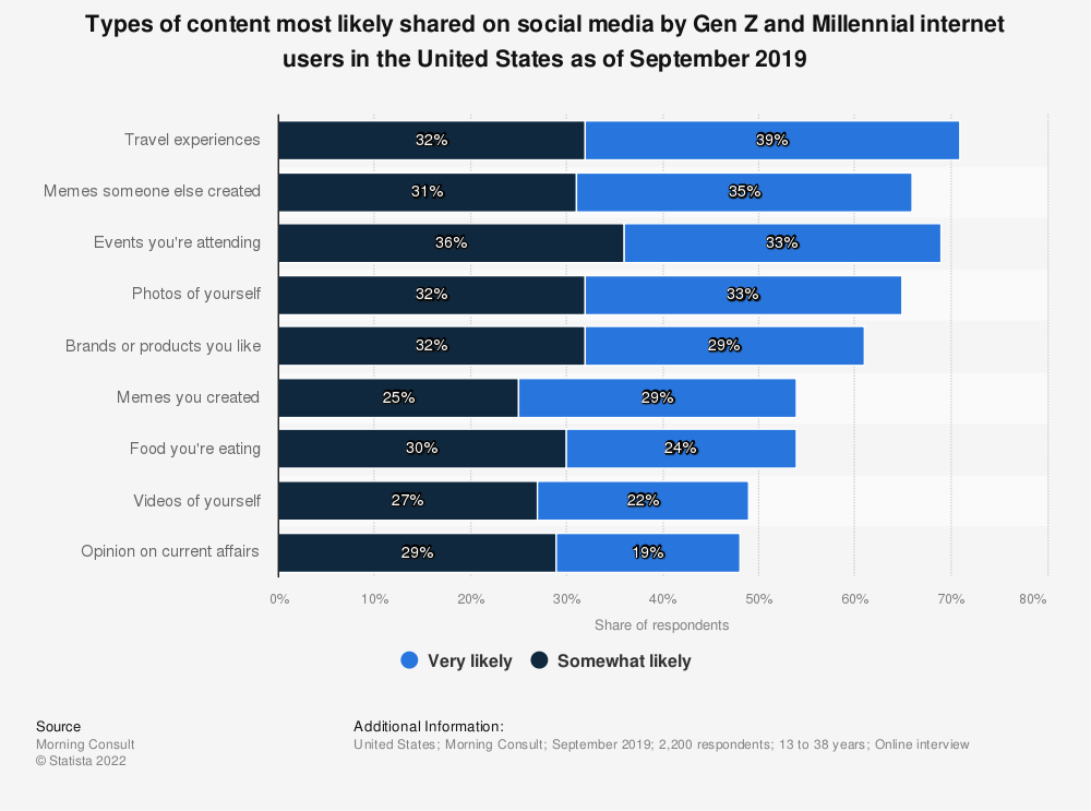 Statistic: Types of content most likely shared on social media by Gen Z and Millennial internet users in the United States as of September 2019 | Statista
