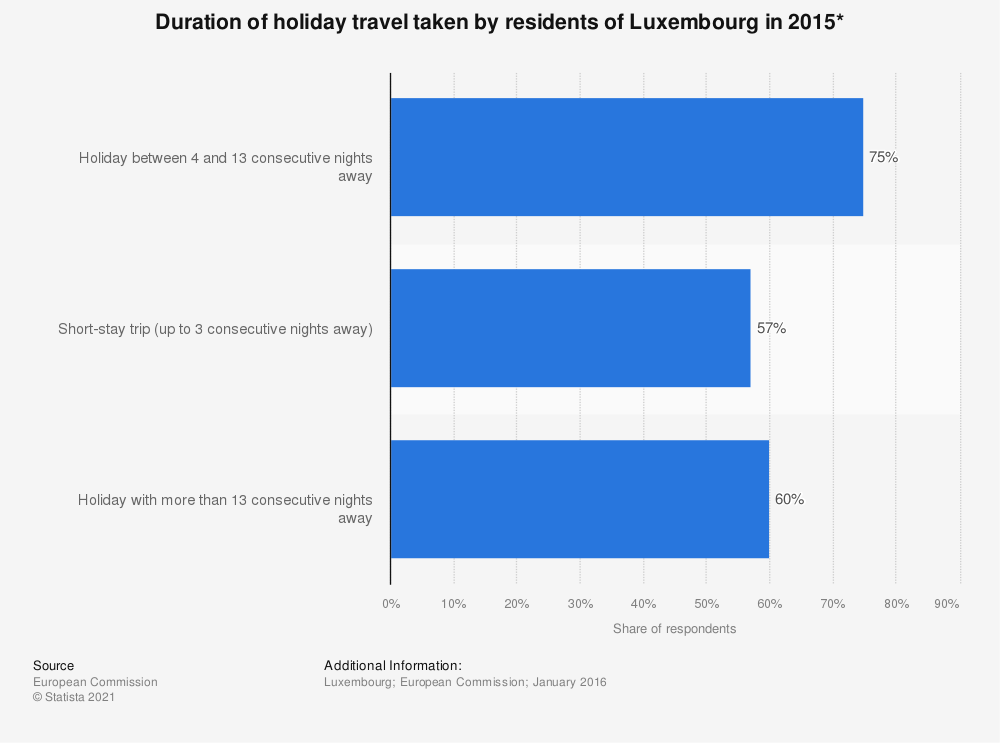 Statistic: Duration of holiday travel taken by residents of Luxembourg in 2015* | Statista