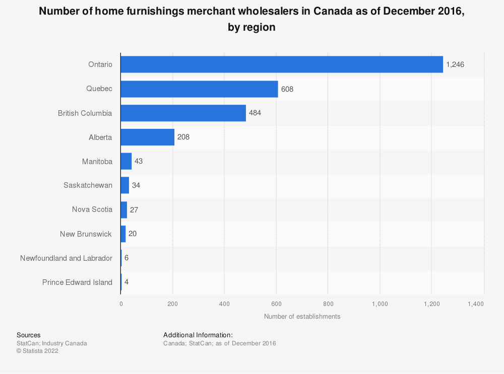 Statistic: Number of home furnishings merchant wholesalers in Canada as of December 2016, by region | Statista