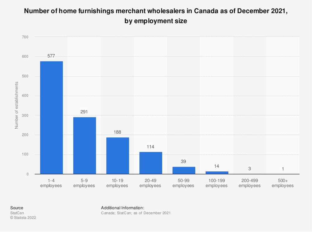 Statistic: Number of home furnishings merchant wholesalers in Canada as of December 2018, by employment size | Statista