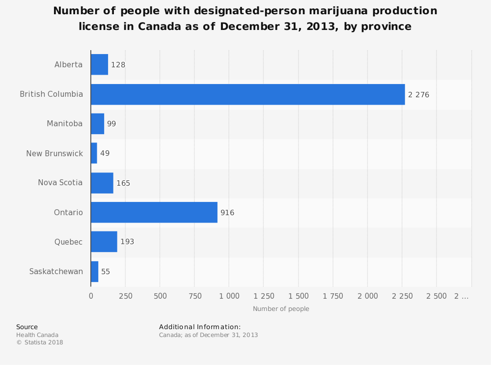 Statistic: Number of people with designated-person marijuana production license in Canada as of December 31, 2013, by province | Statista